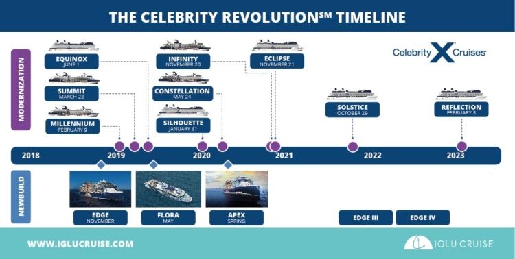 Celebrity Revolution Timeline
